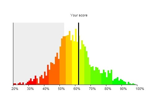 Candidate Performance Graph